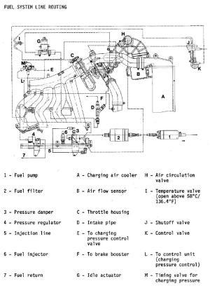 Fuel and Vacuum Line Diagram (944 Turbo)