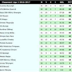 Rezultatele și marcatorii din Liga a II-a, etapa a 35-a