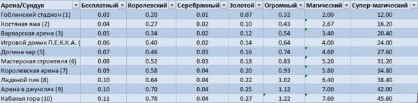 Pravděpodobnost tabulky