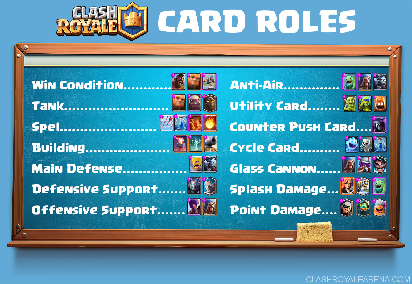 Clash Royale Arena Cards