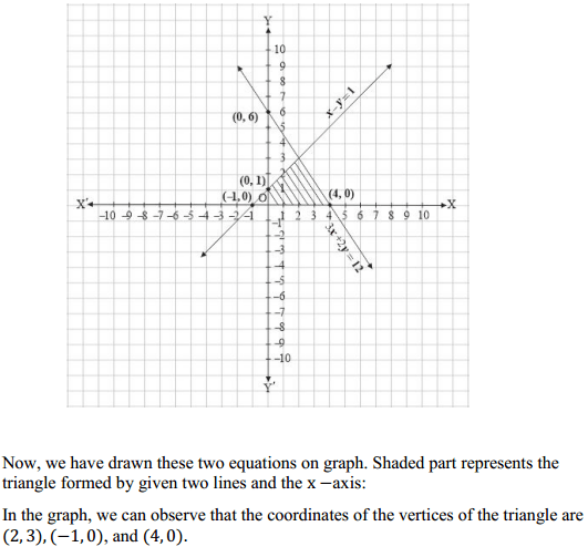 NCERT Solutions for Class 10 Maths Chapter 3 Pair of Linear Equations in Two Variables Ex 3.2 15