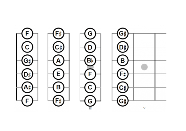 Creative Visualization Fretboard