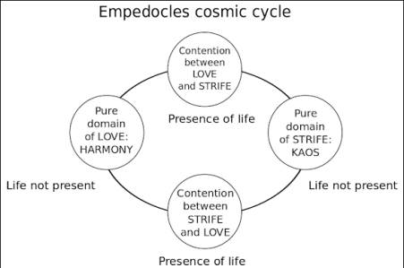 The Cycle of Love and Strife