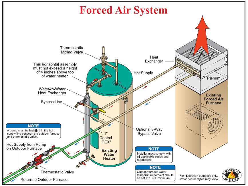 system and wiring classic comfort heating supply rh classiccomfortohio com forced air furnace wiring diagram bryant forced air furnace wiring diagram