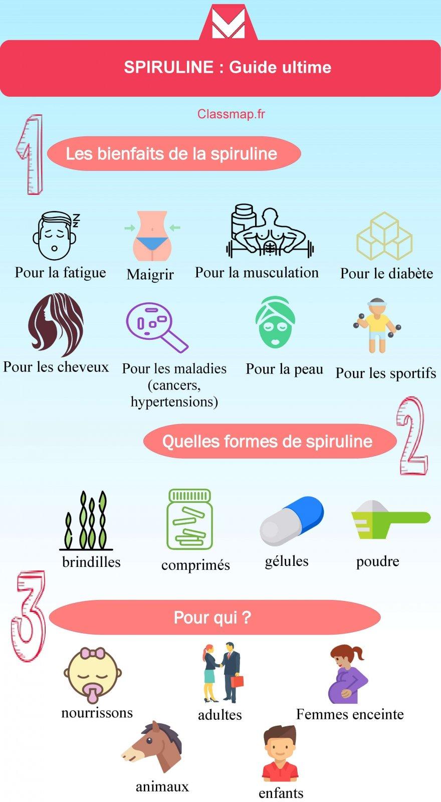 Proteine Spiruline : Comparatif - Comprimés - Bénéfices |  Quels sont les bénéfices