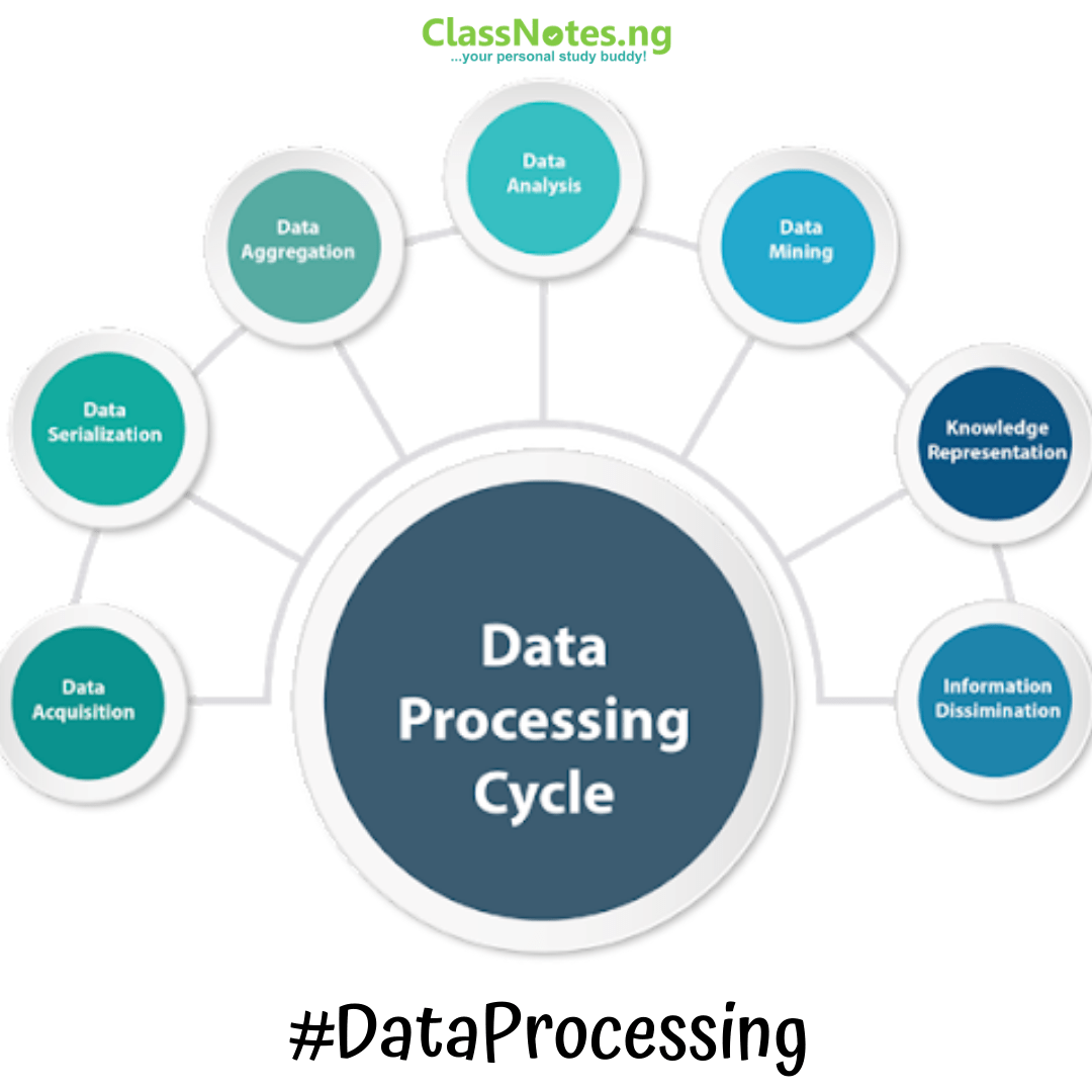 DATA PROCESSING SS 1