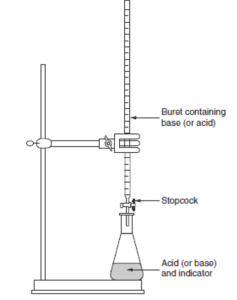 Acid Base Titration Using Indicator on control diagram