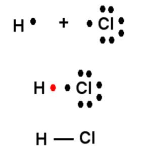 Formation of HCl
