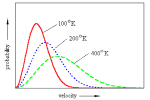 Maxwell-Boltzmann distribution curve at different temperature