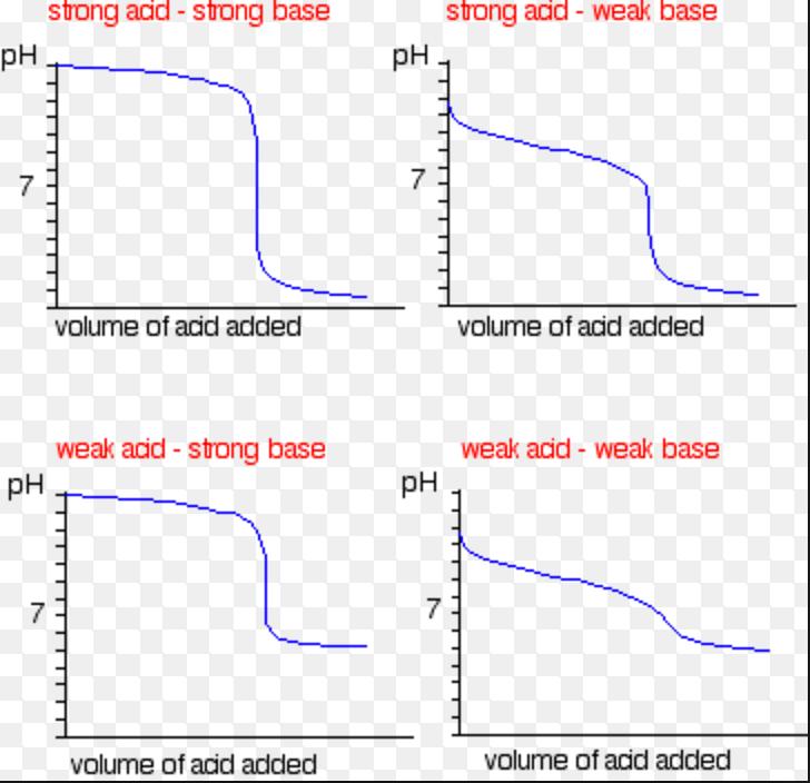 Acid- Base Titration using Indicator - Chemistry, Class 11 ...