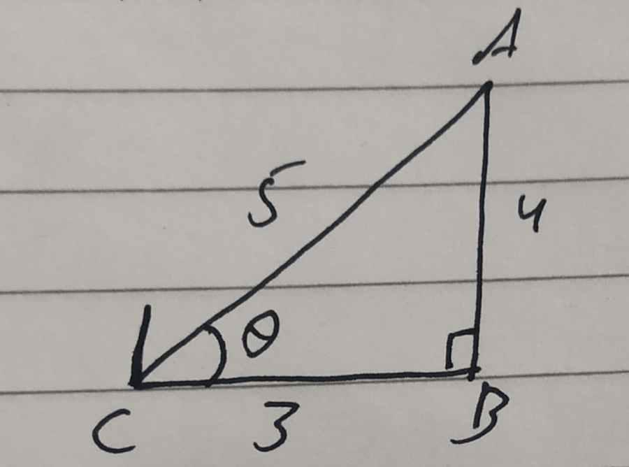 If Cos theta=0.6
