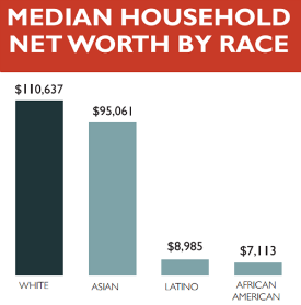 2011 US Household Wealth by Race