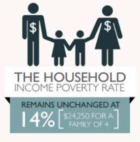 US Poverty Rate Graphic