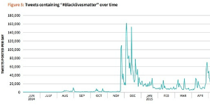 blacklivesmatter-hashtag-use-graph