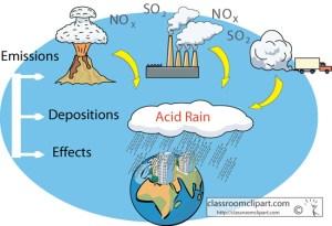 Science : acid_rain_diagram : Classroom Clipart