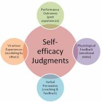 What is self-efficacy and how can we help our students to get more of it?