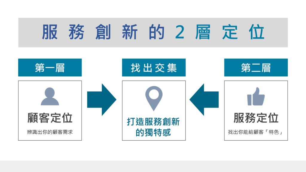 服務創新第2步