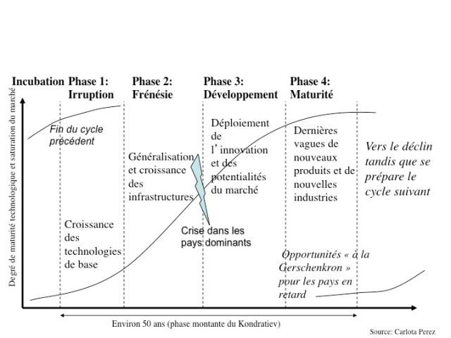 La succession des cycles technologiques