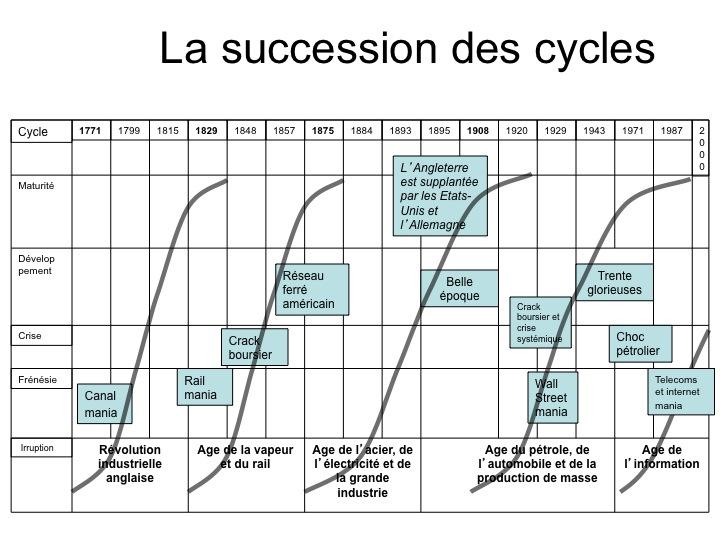 La succession des cycles technologiques depuis la I° Révolution industrielle