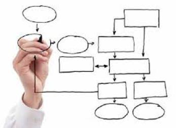 immagine introduttiva - mappatura processi aziendali