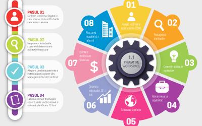 EQ1 – Cum abordez Continutul Digital pentru Siturile Web