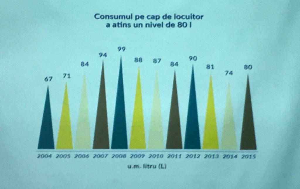 Câtă bere beau românii
