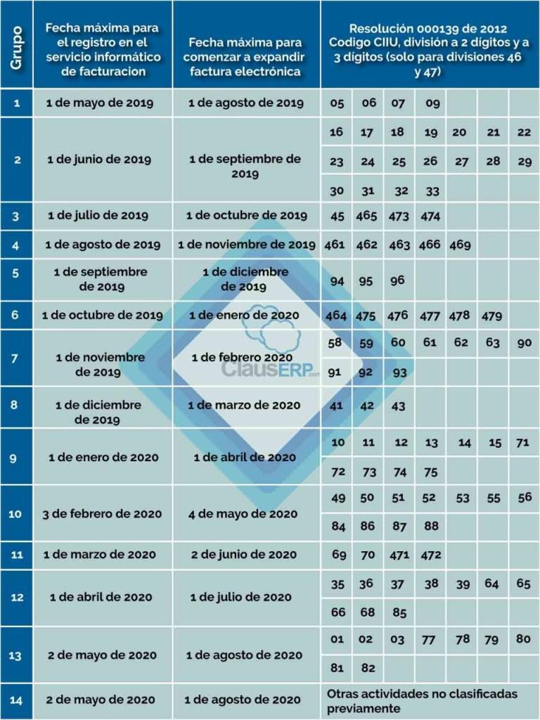 Calendario de implementación de facturación electrónica en Colombia