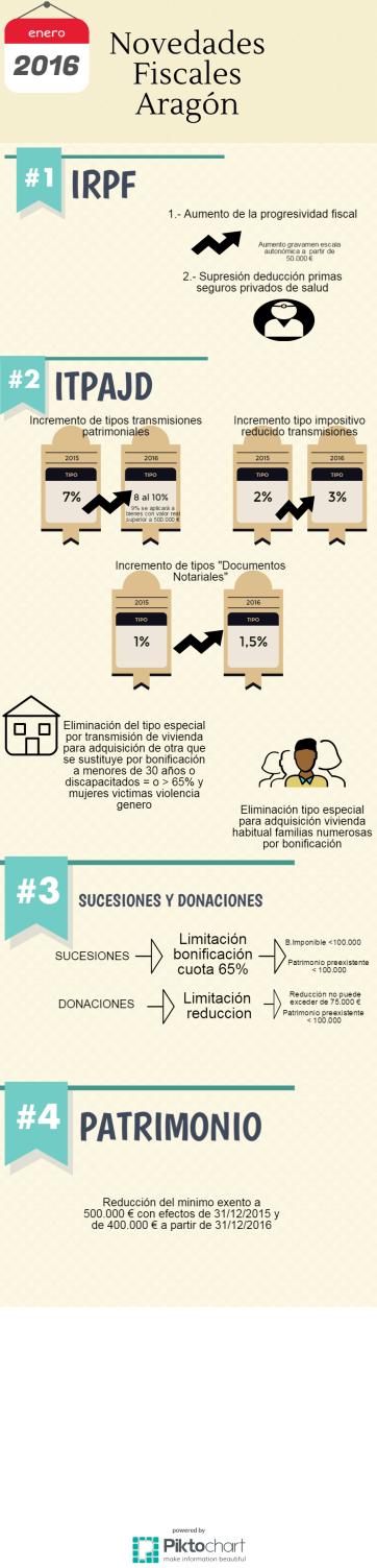 Novedades fiscales Aragón 2016