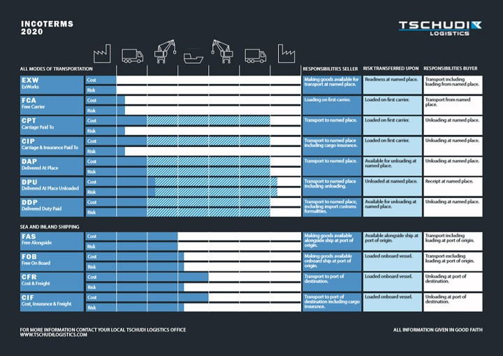Tschudi Logistics Shares INCOTERMS 2020 High Resolution Graphical Guide