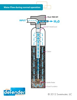 whole house water filter  Sweetwater LLC