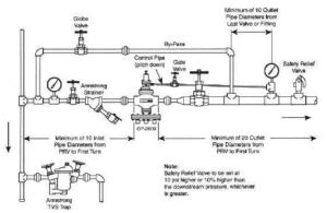 Steam Piping Best Practices | CleanBoiler