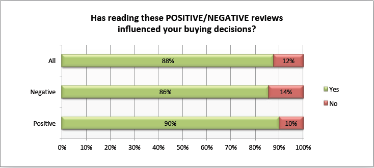 Ποσοστό καταναλωτών που δήλωσαν επηρρεασμένοι από κριτικές, στην απόφασή τους για κάποια αγορά