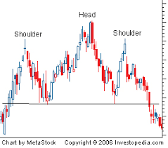 What Is A Head & Shoulders Top ? Look At Gold