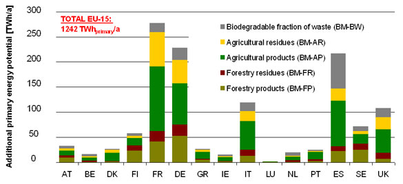 Biomass Energy Potential