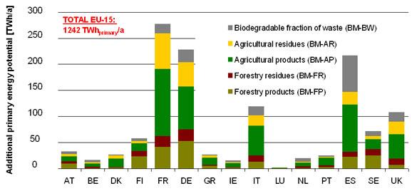 Biomass Energy Potential