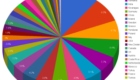 top wind power countries gdp pie