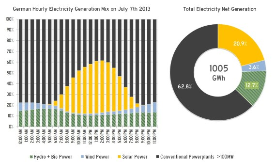 German Electricity Mix July 7th 2013