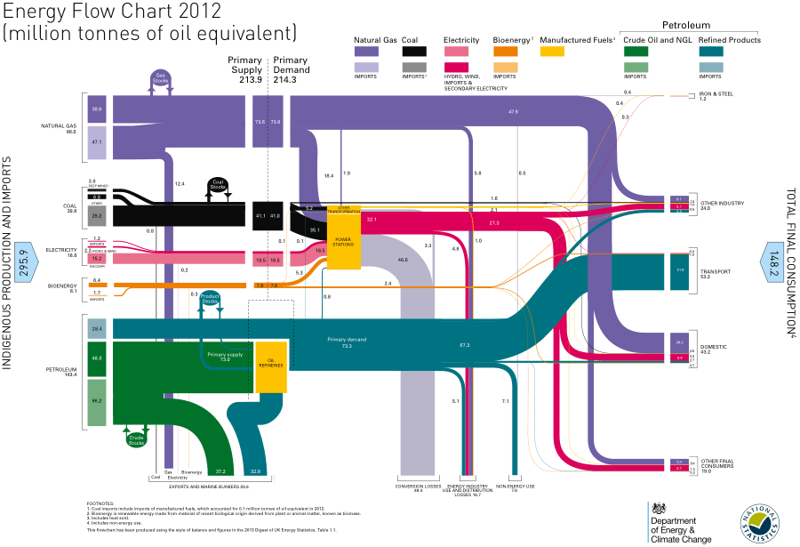 UK Energy Flow Chart for 2012