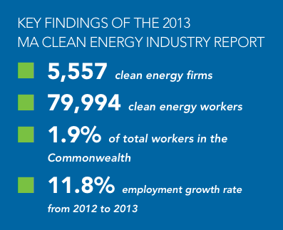2013 Massachusetts green economy