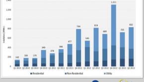 US-solar-installations