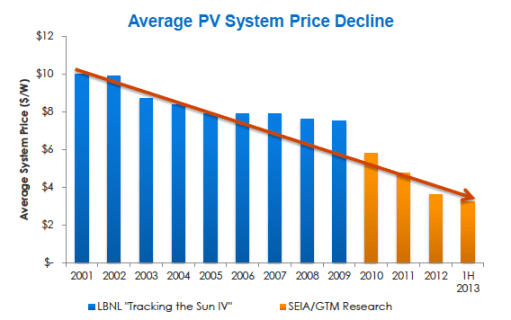 Average Solar Energy PV System Price Decline
