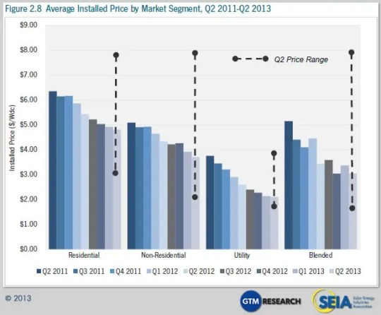 Cost of solar panels: GTM & SEIA