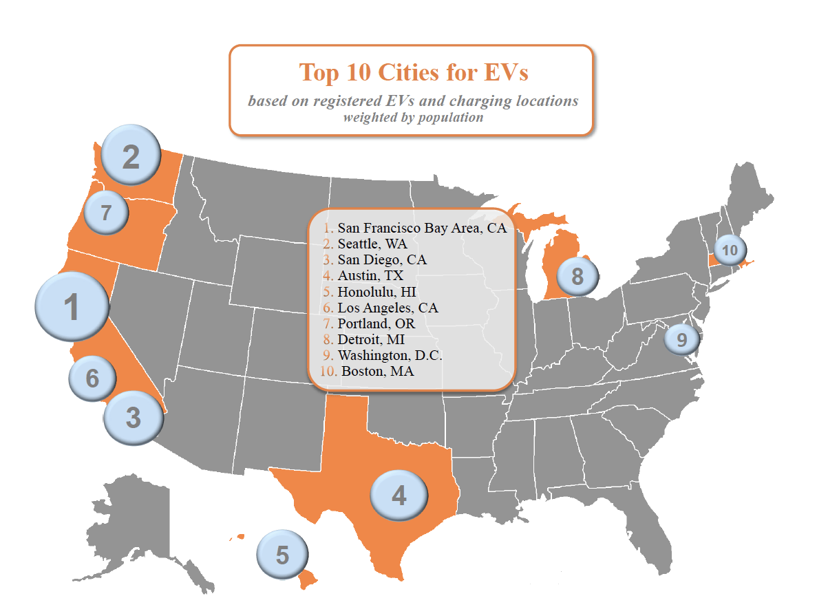 The best electric car cities in the US.