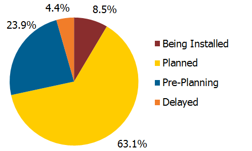 131125_completion_status_for_us_solar_pv_project_pipeline