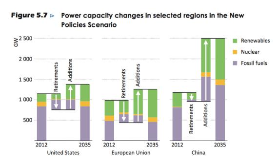 iea-capacity-changes