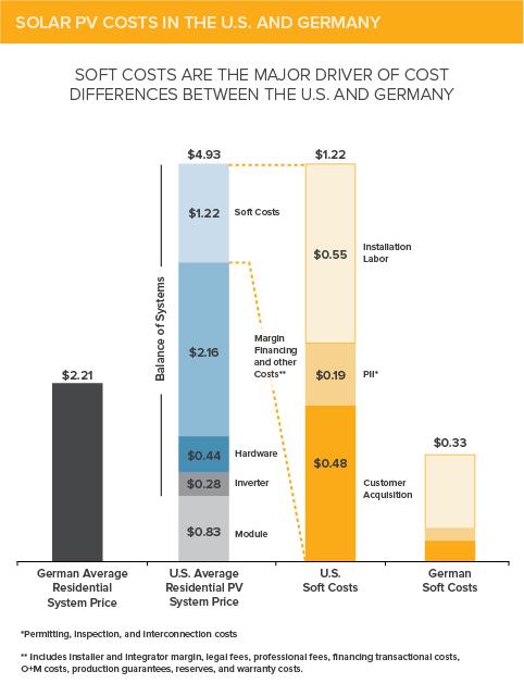 Solar Cost Price Comparison