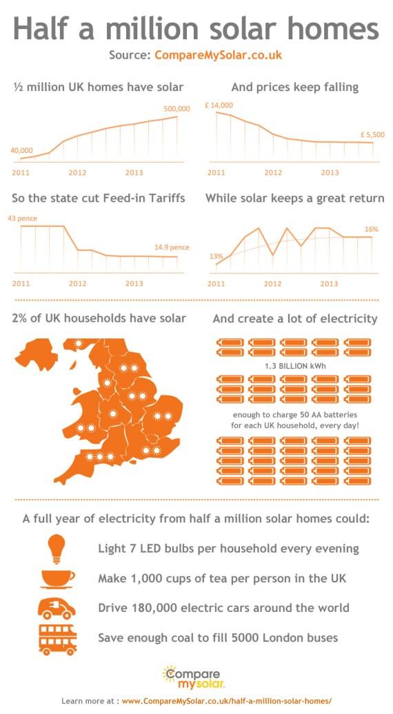 UK solar homes