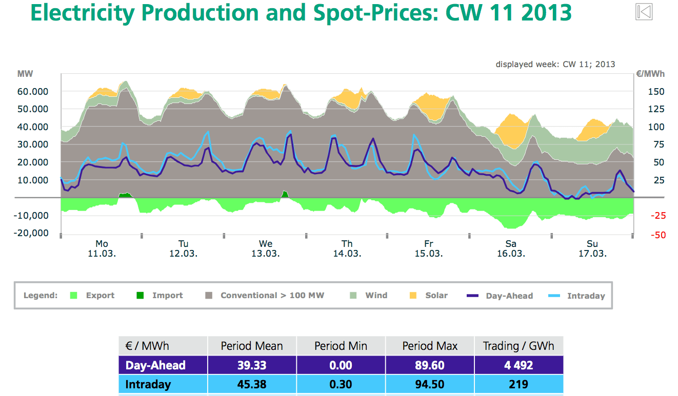 http://i2.wp.com/cleantechnica.com/files/2014/01/electricity-prices-solar.png