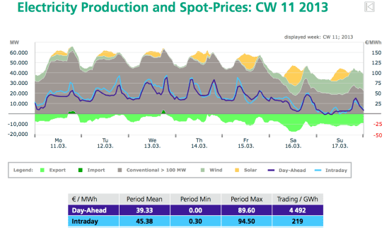 Electricity production and spot prices