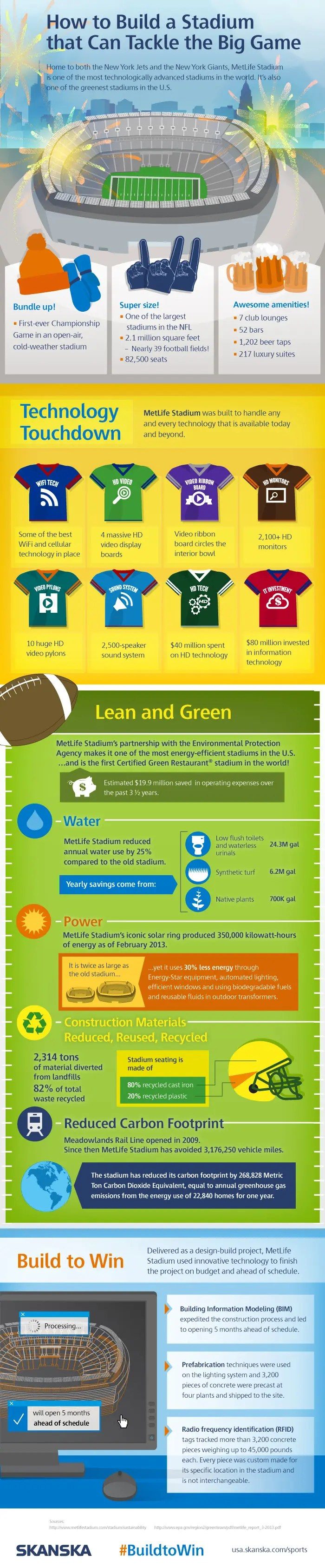 Skanska MetLife Stadium infographic